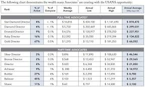 Is Usana A Pyramid Scheme Or A Chance For A Better Life