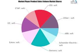 Power System Simulator Market Growing Popularity And