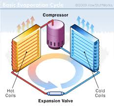 window air conditioner parts. Delighful Air How Air Conditioners Work The Parts Of An Conditioner  HowStuffWorks With Window U