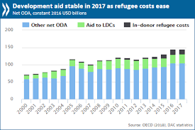 Development Aid Stable In 2017 With More Sent To Poorest
