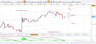 Gold Forex Live Price Online Cfd Trading Platform A Top