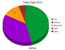 Sales Pie Chart Pie Chart Tablet Sales By 2016 According To Gartner