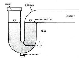 bathtub drain trap bathtub drain trap bathtub p trap installation bathtubs replace bathroom sink p trap