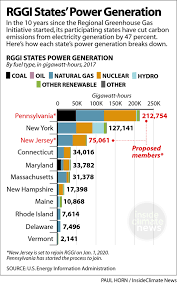 Pa State Government Chart A Major Fossil Fuel State Is Joining Rggi The Northeasts