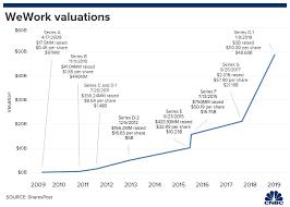 Wework 47 Billion Valuation Softbank Fiction