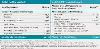 Retirement Plan Rt Irs Comparison Limits Rter Pension Flow