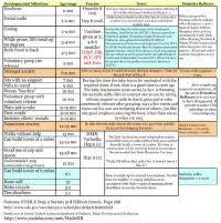 Denver Developmental Milestones Chart Pediatric Milestones Chart Pdf Developmental Milestones