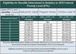 2018 Eligibility Thresholds Help Center Vermont Health