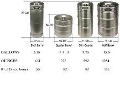 keg s brown distributing pany