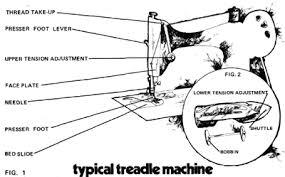 bernina sewing machine replacement parts all about sewing tools bernina sewing machine repair central ohio beth s bernina parts diagram bernina image about wiring diagram