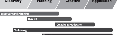 The Design Method Eric Karjaluoto