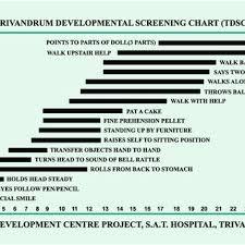 Trivandrum Development Screening Chart Download Scientific