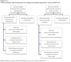 Section 4: Student Loans And Debts