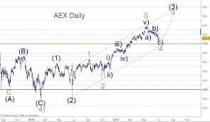 Netherlands Market Index Aex Daily Chart Elliott Wave