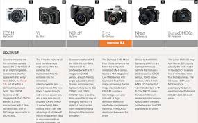 Sony Nex Comparison Chart Canon Eos M Vs The Mirrorless Camera Competition The Verge