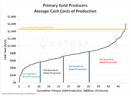 The Next Takeout Targets In Gold Katusa Research