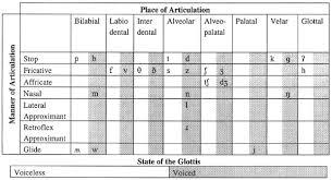 English Phonemic Chart Printable Phonetics Phonology Norma Mendoza Denton