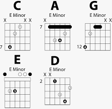 Caged System Chord Chart Caged Minor Guitar Chords