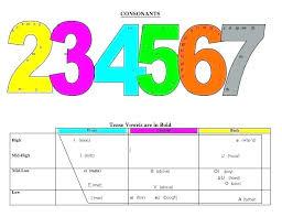 Speech Articulation Development Chart Asha Www