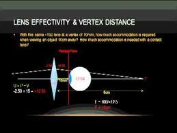 Vertex Distance Chart Optics Lens Effectivity And Vertex Distance