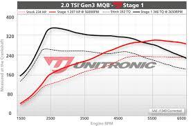 Volkswagen Gti Mk7 2 0 Tsi Ea888 Ecu Upgrade Software