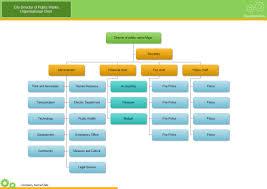 org charts templates free organizational chart templates city org chart free city org