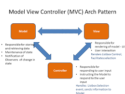 Mvc Pattern Gorgeous Effective Project Management Model View Controller MVC Simply