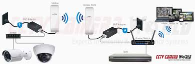 how to setup a point to point wireless access point link for ip connecting to multiple cameras using a switch setup diagram switch