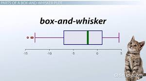 Read, Interpret & Construct Box-and-Whisker Plots - Video & Lesson ...