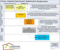 Quality Of Work Example Quality Management Plan For Construction Project Example A Brief
