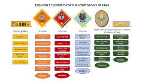 Bsa Registration Fee Chart 2019 Cub Scouting Adventures Boy Scouts Of America