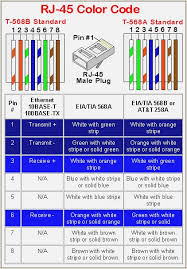 rj45 ethernet wiring diagram davehaynes me wiring diagram for network cable ethernet cable wiring diagram beautiful rj45 straight through