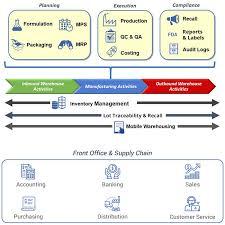 Erp Process Flow Chart Flowchart 2 1 1 Erp Software Solutions For Process