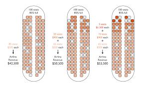 How Do Airlines Set Prices Flightfox