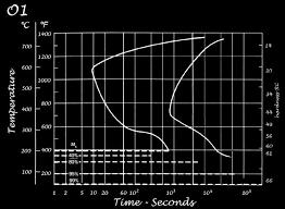 Steel Hardening Chart O1