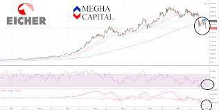 Eicher Share Price History Chart Eicher Motors Investment View Megha Capitals Blog