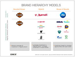 Gm Brand Hierarchy Chart Brand Strategy Branded House Vs House Of Brands