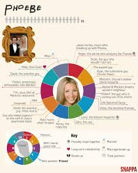 snappa graphic on the love life of friends character phoebe buffay