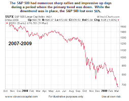 2009 Stock Market Chart Big Rallies Are Common In Bear Markets Investing Video