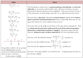 solving rational inequalities with sign chart