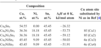 Table 2 From Enthalpies Of Formation Of Cu Ni 3 Sn