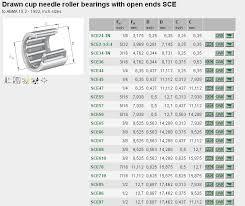 Bearing Chart Download