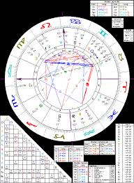 Jfk Astrology Chart John F Kennedy Jfk Esoteric Astrology An Extensive