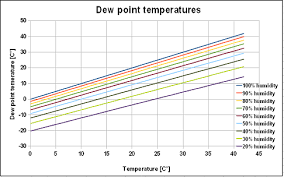 dew point chart oxywise manufacturer of oxygen and nitrogen generators