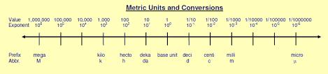 57 True Metric System Line Chart