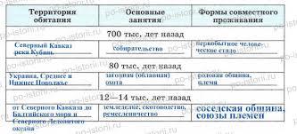 Древнейшие народы на территории России § 1 Древнейшие народы на территории России