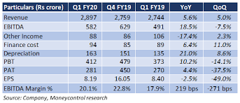 Tata Chemicals Share Price Tata Chemicals Share Price