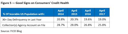 Credit Score Range Chart 2014 Us Average Fico Score Hits 700