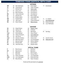 Titans Release Week 1 Depth Chart Music City Miracles