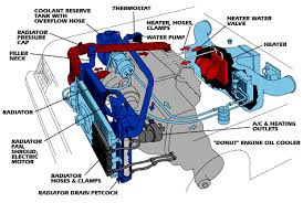 how to flush your radiator and cooling system advertisement continue reading below
